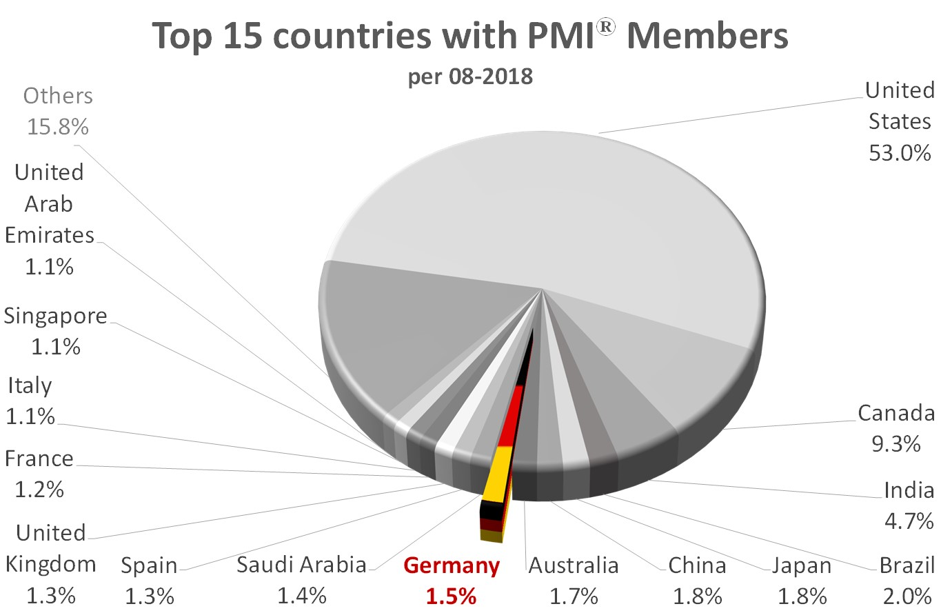 TOP 15 PMI countries 201808
