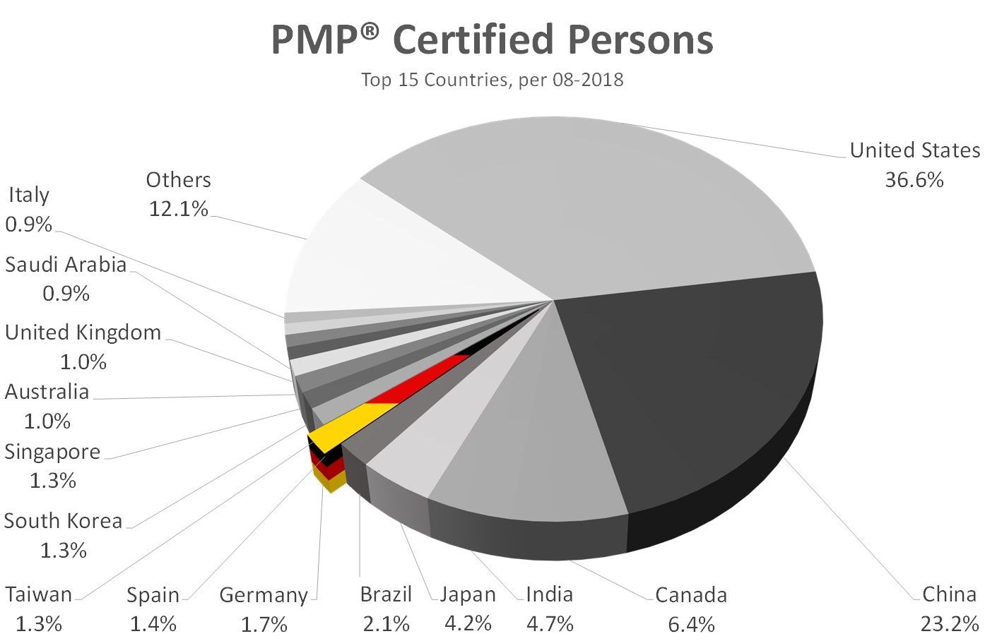 TOP 15 PMP countries 201808