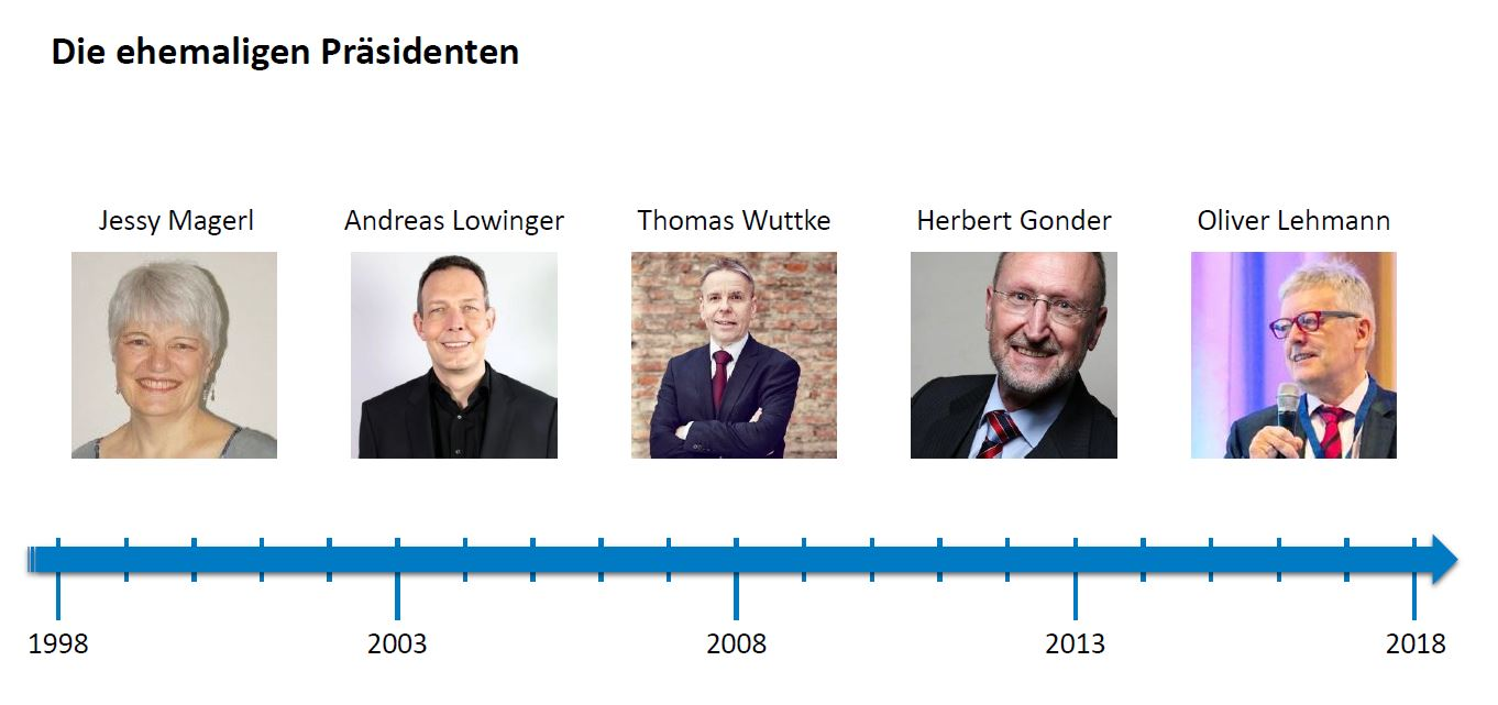 Zeitleiste Past Presidents